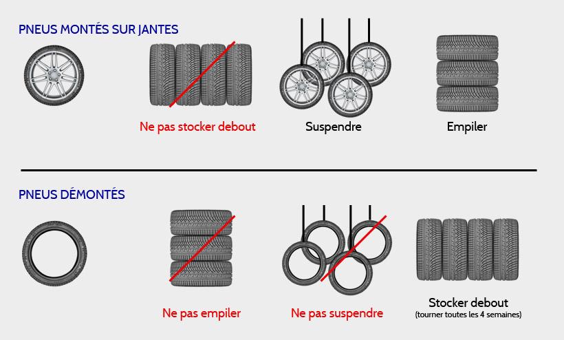 au quotidien stockage des pneus surveillez les pneus qui dorment michelin tout sur le pneu. Black Bedroom Furniture Sets. Home Design Ideas